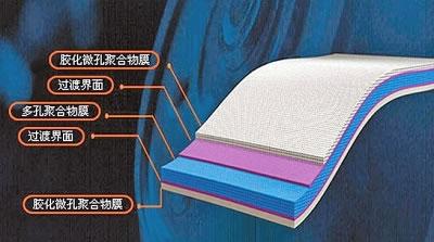 锂电池隔膜结构图&nbsp
