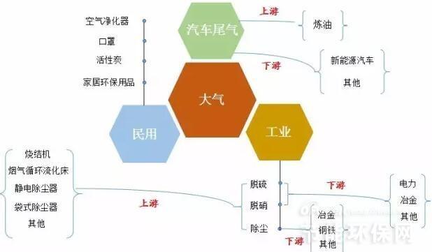 大气污染治理产业链五大细分领域发展情况
