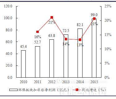 4,环保板块(剔除水务运营)年度增速