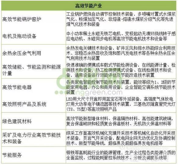 战略性新兴产业主要领域目录