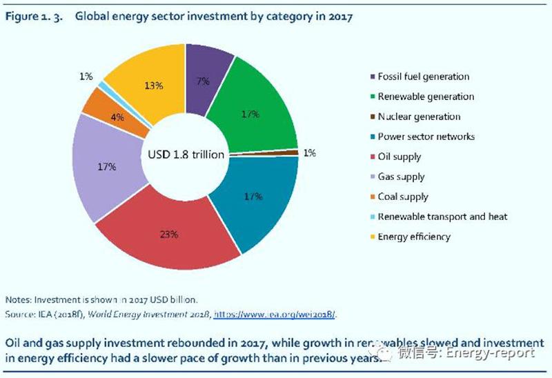 导读: 与能源相关的二氧化碳排放量在2020年左右达峰,到2050年降至10Gt二氧化碳(GtCO2)(每年下降75%)。   全球能源部门并未走上低碳转型的轨道   世界能源供应对应的碳密度几乎和二十年前一样。与能源相关的二氧化碳(CO2)排放量继2017年增长1.6%之后,2018年又增长了1.
