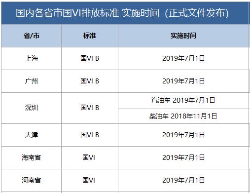 """导读: 除了上海外,其他一些省市也已正式发文,明确提前执行国六排放标准时间。   2016年底,号称""""史上最严排放标准""""的""""国六""""进行了发布,相比于原定的2020年和2023年两个实行的时间点,很多地区都选择了提前执行。日前,上海市人民政府亦发布了《上海市人民政府关于本市轻型汽车实施第六阶段国家机动车大气污染物排放标准的通告》,通告指出,自2019年7月1日起,对在本市办理注册登记(含外省市转入)的轻型汽车实施国6b排放标准。      据了解,2018"""